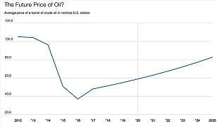 Gráfico del Banco Mundial sobre la evolución previsible del precio del petróleo en la próxima década